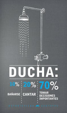 Shower: 10% Showering, 20% Singing & 70% Taking Important Decisions
