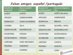 PORTUGUÉS-ESPAÑOL. Algunos falsos amigos entre el portugués y el español.