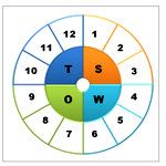 Top Tutorial 8: Layered Wheel Diagram created in PowerPoint