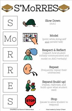 S'morres poster. Content by Dr. Jill Senner and Matt Baud. Graphic by Carolyn O'Hearn. Speech Language Pathology, Speech And Language, Sign Language Phrases, Communication Activities, Life Skills Classroom, Behavior Interventions, Social Emotional Learning, Language Activities, Speech Therapy