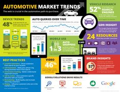 Automotive Marketing Trends Infographic By Chris Burns Digital Marketing Trends, Digital Marketing Strategy, Business Marketing, Social Media Marketing, Marketing Innovation, Leadership Strategies, Marketing Professional, Automobile Industry, Commercial Vehicle