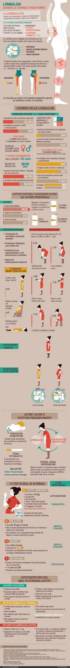 Lombalgia – Infografica Esseredonnaonline by kleland studio - Modern Wellness Fitness, Yoga Fitness, Fitness Tips, Health Fitness, Inspirational Mottos, Massage Business, Alternative Therapies, Reflexology, Back Pain