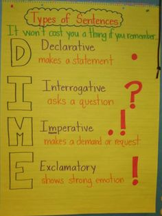 Types of Sentences Anchor Chart: It won't cost you a thing if you remember…DIME (image only) Sentence Anchor Chart, Grammar Anchor Charts, Writing Anchor Charts, Sentence Writing, Teaching Grammar, Teaching Language Arts, Teaching Writing, Kindergarten Writing, Teaching Activities