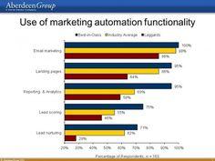 Are You Keeping a Marketing Automation Ferrari in the Garage? Marketing Process, The Marketing, Marketing Technology, Marketing Automation, Lead Nurturing, Lead Management, Words, Ferrari, Garage