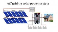 Schematic diagram of an off-grid solar power system #solarpanels,solarenergy,solarpower,solargenerator,solarpanelkits,solarwaterheater,solarshingles,solarcell,solarpowersystem,solarpanelinstallation,solarsolutions Off Grid Solar Power, Solar Energy Panels, Best Solar Panels, Solar Energy System, Solar Shingles, Solar Inverter, Solar Roof Tiles, Solar Panel Installation, Panel Systems