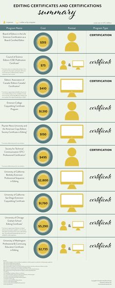 Editing certificates and certifications cheat sheet.