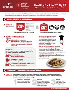 #taichivegan The American Heart Association and Aramark Announce Significant Progress against Goal to Improve Health of ...  ... grains across the menus it serves in colleges and universities, hospital cafes and workplace locations. Over 30 percent of main dishes served on these menus are now vegetarian or vegan, and more than 10 percent have whole grains as a leading ... http://3blmedia.com/News/American-Heart-Association-and-Aramark-Announce-Significant-Progress-against-Goa