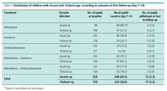 albendazole for humans | Albendazole Dosage Children . Medscape –…