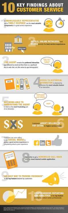 10 Key Findings About Customer Service – Interactive Intelligence [Infographic] #custserv #cx