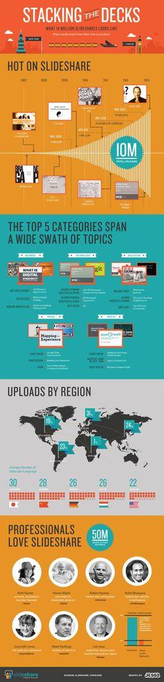 Stacking the Decks - 10 Million Presentations Uploaded to SlideShare