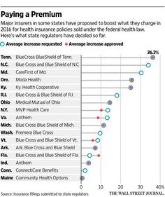 Several state insurance regulators have approved big health-law premium increases for 2016 http://on.wsj.com/1LD1FWm