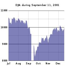 Dow Jones Industrial Average - Wikipedia, the free encyclopedia