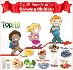 Prev3 of 3Next post 9. Fish Growing children should have at least two portions of fish each week. Rich in protein, low in fat and loaded with B vitamins and precious minerals, fish is easily digested by children. Plus, fish contains omega-3 fats that boost brain development, improve eyesight, prevent depression and keep the heart
