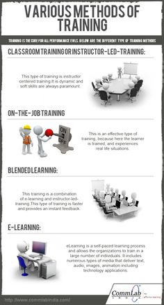 4 Methods of Corporate Training Infographic - http://elearninginfographics.com/4-methods-of-corporate-training-infographic/
