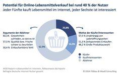 Jeder Fünfte kauft Lebensmittel im Internet, jeder Sechste ist interessiert
