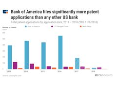 Patent Analysis: Top US Banks Prioritize Payments - CB Insights Research Future Inventions, Jpmorgan Chase, Bank Of America, Prioritize, Research, Banks, Insight, Investing