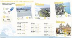 Lima, Miami y Panamá, destinos para feriados cortos