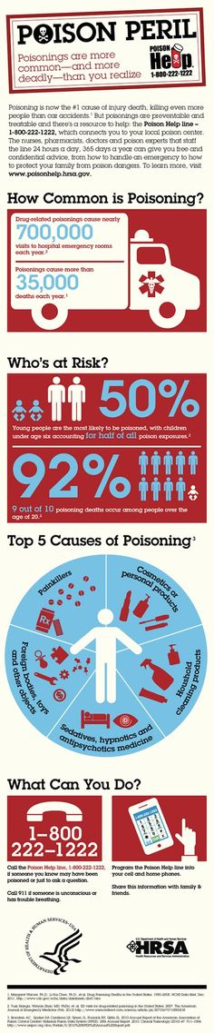 Top 5 Causes of Poisoning - Poisoning kills more than 35,000 people in the United States each year, and most of these deaths are the result of accidental poisoning with common household products. Poisoning kills more people than car crashes, making it the number one cause of injury death. (http://bit.ly/HelloBlog  http://4sq.com/4sqLOVE )