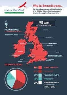 Infographic showing the reasons people visit the Brecon Beacons National Park