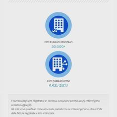 Qualche #infografica sui #pagamentiPA su cui è online il nuovo #focus sul sito del #ministero dell'#economia all'indirizzo pagamentipa.mef.gov.it by mef_gov