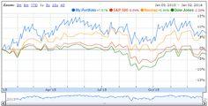 Placements financiers Forex: #earnings Top 2015 !
