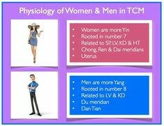 Physiology of women & men in TCM