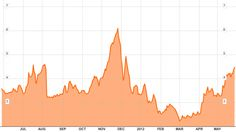 Two year Spanish government bonds hit 4.7% in yield.(May 29th 2012)