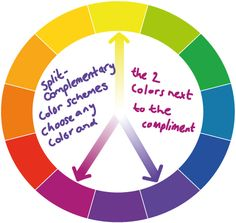 split-complementary color schemes on the color wheel. Split Complementary Color Scheme, Simple Art, Easy Art, Color Harmony, Color Swatches, Color Theory, Colour Schemes, Colorful Interiors, Colour Wheel