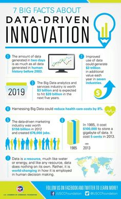 7 BIG Facts About Data-Driven Innovation: How big is Big Data? Check out these cool facts! 7 BIG Facts About Data-Driven Innovation: How big is Big Data? Check out these cool facts! Business Intelligence, Data Science, Big Data, It Management, Design Social, Online Self, Technology World, Technology Apple, Technology Hacks