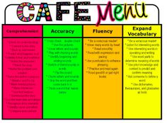 CAFE ensures a comprehensive lesson complete with direct explanation, modeling, guided practice and application and facilitates use of appropriate comprehension strategies (CTW, p. 45). As a class, the students engage with the lesson of the day (i.e. Comprehension, Accuracy, Fluency or Expanding Vocabulary). By re-iterating these multiple strategies, students learn how to adapt these strategies as needed to assist their comprehension (CTW, p. 46).