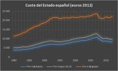 ¿Cuánto nos cuesta el Estado español?