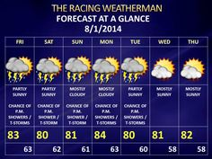 Daily Weather Forecast Update (raceday forecast also updated)...http://racingwxman.weebly.com/
