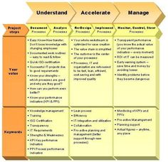 Business Process Management - Value and Keywords in Detail