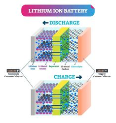 Three scientists won the 2019 Nobel Prize in Chemistry for developing the lithium-ion battery. Electrical Safety, Electrical Engineering, Advanced Physics, Nobel Prize In Chemistry, Chemistry Notes, Electronics Basics, Energy Supply, New Inventions, Math Concepts