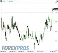 The-stock-teacher.com The FX market prices in the loss of independence of the BOJ.(November 17th 2012)