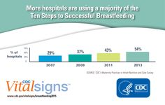 The WHO/UNICEF Baby-Friendly Hospital Initiative is the global standard for hospital care to support breastfeeding, with the Ten Steps to Successful Breastfeeding at its core. Breastfeeding Support, Vital Signs, Public Health, Good News, Being Used, Hospitals, Maternity, Success, Medical