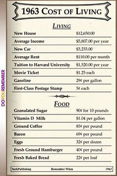 Cost of Living in 1963