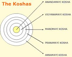 The Five Koshas In Indian Psychology