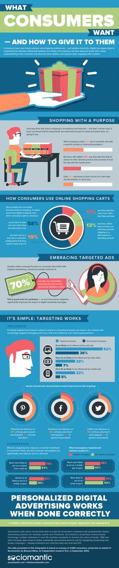 E-commerce survey on buyer behaviour and ad preferences [Infographic} What consumers want and how to give it to them? This infographic isn't a compilation of different unreferenced sources, rather it's based on a single. Business Marketing, Online Marketing, Social Media Marketing, Advertising Words, Consumer Survey, Consumer Behaviour, Marketing Channel, Behavior