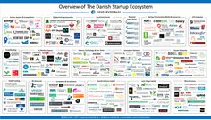 Overview of the #Danish Startup Ecosystem.. via @InnoOverblik