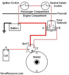 Ford on Ford Solenoid And It Keeps All The Factory Connections At The Starter Car Starter, Starter Motor, Electrical Circuit Diagram, Electrical Wiring, Trailer Light Wiring, I Love You Means, Volkswagen Golf Mk2, Engine Repair, Mustang Convertible