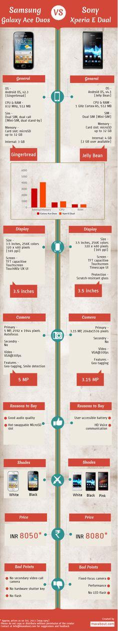 Samsung Galaxy Ace duos vs. Sony Xperia E dual  #infographic