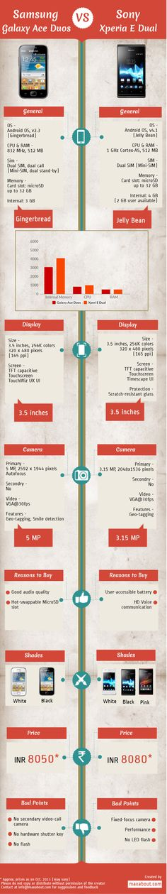 Samsung Galaxy Ace Duos Vs Sony Xperia E Dual #Infographic #Technology #Samsung #Xperia