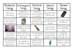 The Wright Ladies present a Types of Energy Sort!  Once you have introduced the different types of energy have your students complete the sort to test their knowledge.  Types of energy covered: Electromagnetic, Mechanical, Chemical, Electrical, and Thermal  Included in this download: -blank sort sheet -scrambled clues -answer key