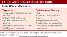 AGN Acute Glomerulonephritis Renal