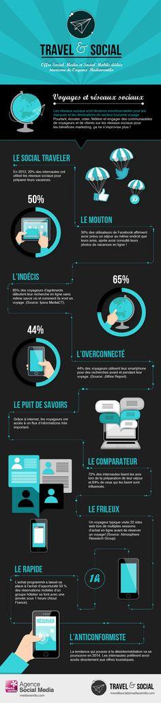 infographie travelsocial e tourisme: le profil de le consommateur sur les réseaux sociaux
