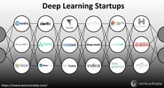 15 Deep Learning Tutorials This reference is a part of a new series of DSC articles offering selected tutorials on subjects such as deep learning machine learning data science deep data science artificial intelligence Internet of Things algorithms and related topics. @tachyeonz