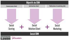 Les 6 enjeux de la Relation Client à l'heure du Digital | Cédric DENIAUD | Stratégie et transformation digitale