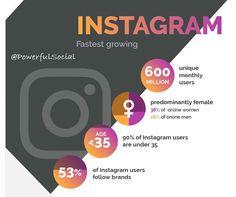 At #2 on our list the fastest-growing Social Media platform - #Instagram