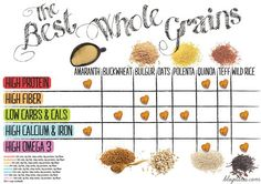 The Best Whole Grains, for: High protein, High fiber, Low carbs & cals, High calcium & iron, High omega 3